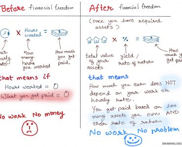 financial freedom formula